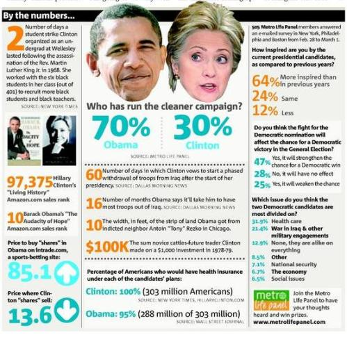 Obama Clinton Metro News Paper Comprison Numbers