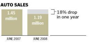 auto-sales-drop-2007-2008-graphs-maps-analysis
